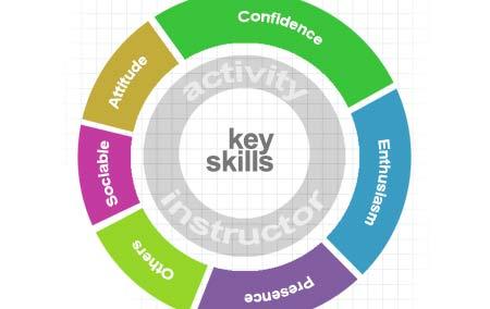 Adventure Jobs Outdoor Work Seasonal Vacancies And Activity Courses Uk